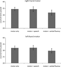 the effects of divided attention on speech motor verbal fluency