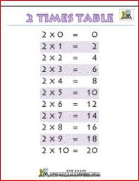 best 25 2 times table worksheet ideas on pinterest math tables