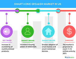 smart home speaker market in the us drivers and forecasts by