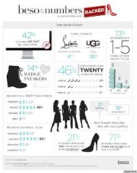 ugg sales statistics uggs are more popular than you think more facts from beso s