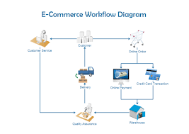 Learn How Ecommerce Works Ecommerce Workflow Free Ecommerce Workflow Templates