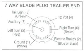trailer wiring with electric brakes 7 way blade plug trailer end