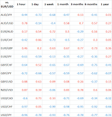 forex pairs correlation table how to use currency correlation in forex trading forex training group