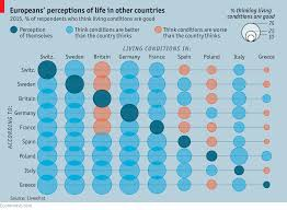 european u0027s perceptions of life in other countries europe