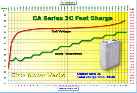 nissan leaf quick charge time fast charging can our batteries take the charge evtv motor verks