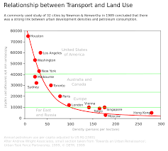 wiki 4 global changes from growing transport to smart urban sprawl wikipedia