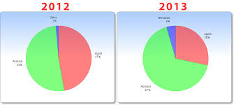 apple vs android sales apple vs android tablets 2012 2013 registered app developer sms