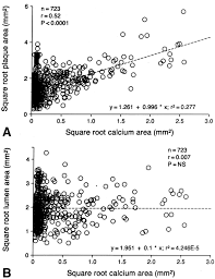 square root of 289 arterial calcification and not lumen stenosis is highly correlated