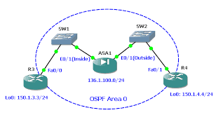Pix Asa Perform Dns Doctoring by Cisco Asa In Gns3 Possible Scenarios And Accompanying Bugs U2014 It