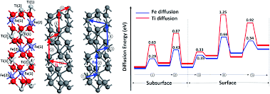 nanostructure formation mechanism and ion diffusion in iron