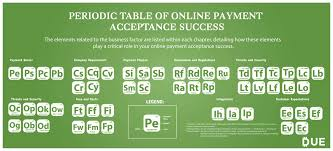 Online Periodic Table by Periodic Table Of Online Payment Acceptance Success Due