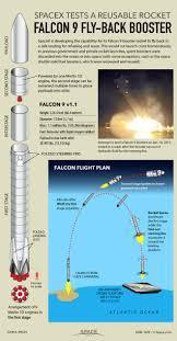 photos spacex u0027s rocket landing test and 6th dragon cargo flight