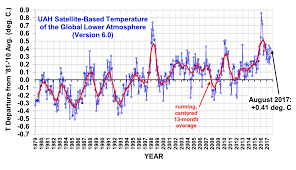 global temperature report august 2017 watts up with that