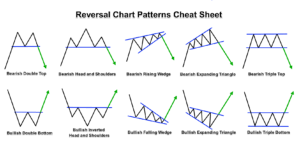 reversal pattern recognition 3 best chart patterns for intraday trading in forex