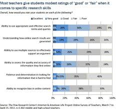 sample of significance of study in research paper how teens do research in the digital world pew research center