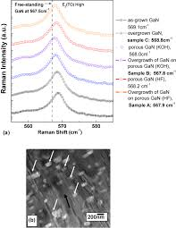 nanopore morphology in porous gan template and its effect on the