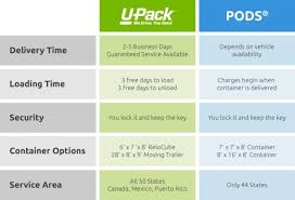 Pods Cost Estimate by U Pack Pods Portable Storage Container Comparison