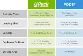 Rent Storage Container - u pack pods portable storage container comparison