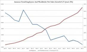 worst black friday offenders amazon why amazon is crashing jeff bezos u0027 nightmare quarters in charts