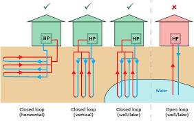 ground source heat pump basix building sustainability index