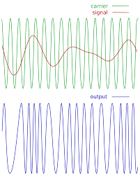 a brief history of fm synthesis ask audio