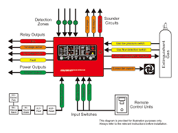 in order to work well a fire detection and alarm system must be