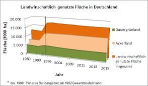 fl che deutschland landwirtschaftliche fläche indikatoren forschung nap