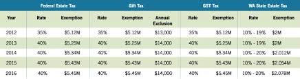 Federal Tax Table For 2014 2016 Estate Planning Update