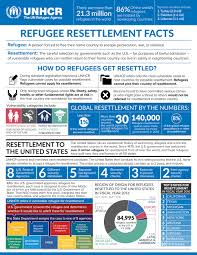 United Process Service Unhcr Resettlement In The United States
