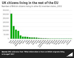 brits abroad how many from the uk live in other eu