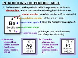 Oxidation Numbers On Periodic Table Periodic Table With Names And Atomic Number Brokeasshome Com