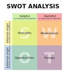 simple business model template business plan template what to include swot analysis