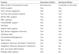 sql server compare tables differences between the enterprise and standard editions of sql