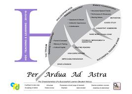 our framework for teaching and learning teacherhead