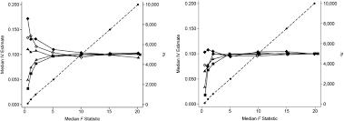 efficient design for mendelian randomization studies subsample