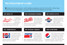 how logos became the most important quarter inch in business fortune