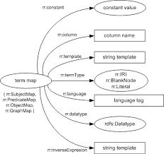 r2rml rdb to rdf mapping language