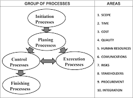 project management news processes and knowledge areas according to the pmbok 5