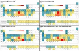 N On The Periodic Table Periodic Table Of Environmental Impacts Colored According To The