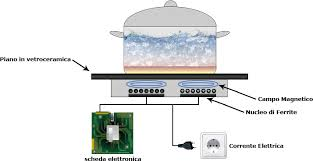 consumi piano cottura a induzione piani cottura ad induzione cuocere senza fiamma cottura a