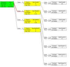 smartdrill decision analysis