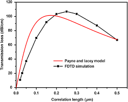modeling and simulation of the effect of surface roughness on