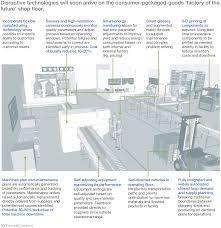 Machine Shop Floor Plan Breakthrough Technologies Fundamentally Change The Game Mckinsey