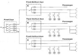 panel distribusi listrik techno corner