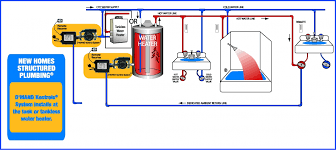 Plumbing A New House Plumbing Layouts Gothotwater Com