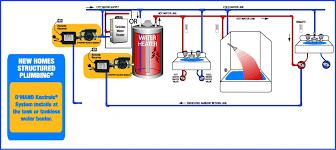 plumbing layouts gothotwater com