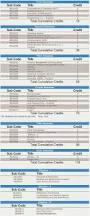 Resume For Mca Student Smu Distance Education Mca Admission Fee Structure Syllabus 2017