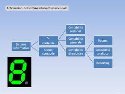 contabilità sezionale le imprese industriali ppt scaricare