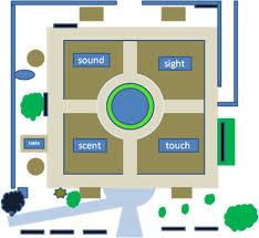 Sensory Garden Ideas Sensory Garden Friends Of Beckenham Place Park Beckenham Place