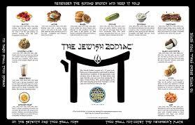 zodiac placemat zodiac gifts a deli food of the zodiac